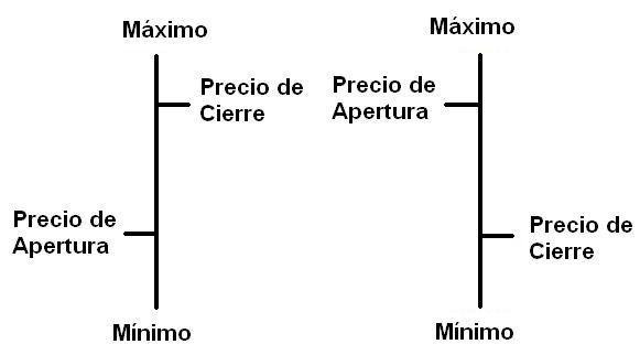 Analisis de graficas forex